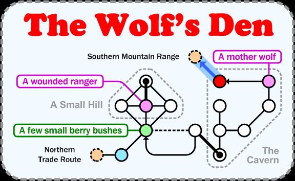 wolfsden areas the wolf's den